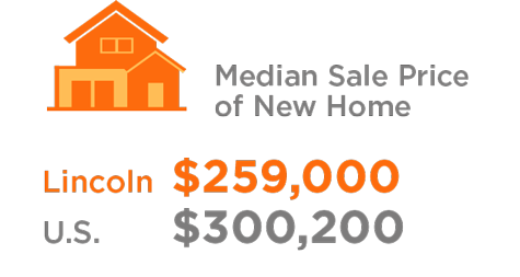 median sale price of new home